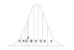 Figure 5: Example of the method from Friedman & Holden (2008). The x-axis indicates voter extremity E for two parties, assuming that voter bias has a pseudo-normal distribution. The bell curve is partitioned into five districts so that the results favor the E > 0 party.