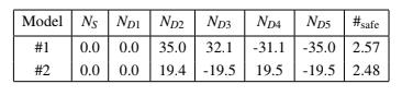 Table 3: Average net vote per district for idealized symmetric districts.