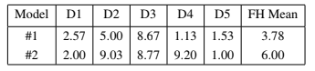 Table 4: Number of connected components for districted created by FH method.