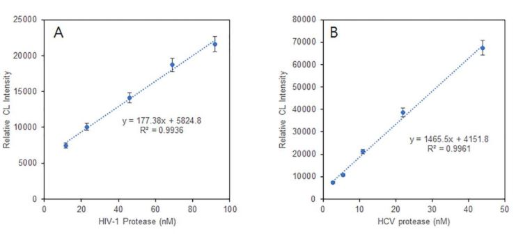Fig. 7  Calibration curves for the quantification of HIV-1 PR (A) and HCV PR (B) using ODI-CL detection. The concentration of HIV-1 fluorogenic substrate was 108 μM. The concentration of HCV fluorogenic substrate was 13 μM. The incubation time at 37 °C was 3 min.