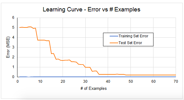 Figure 4: Learning Curve showing accuracy as model gains access to more training examples.