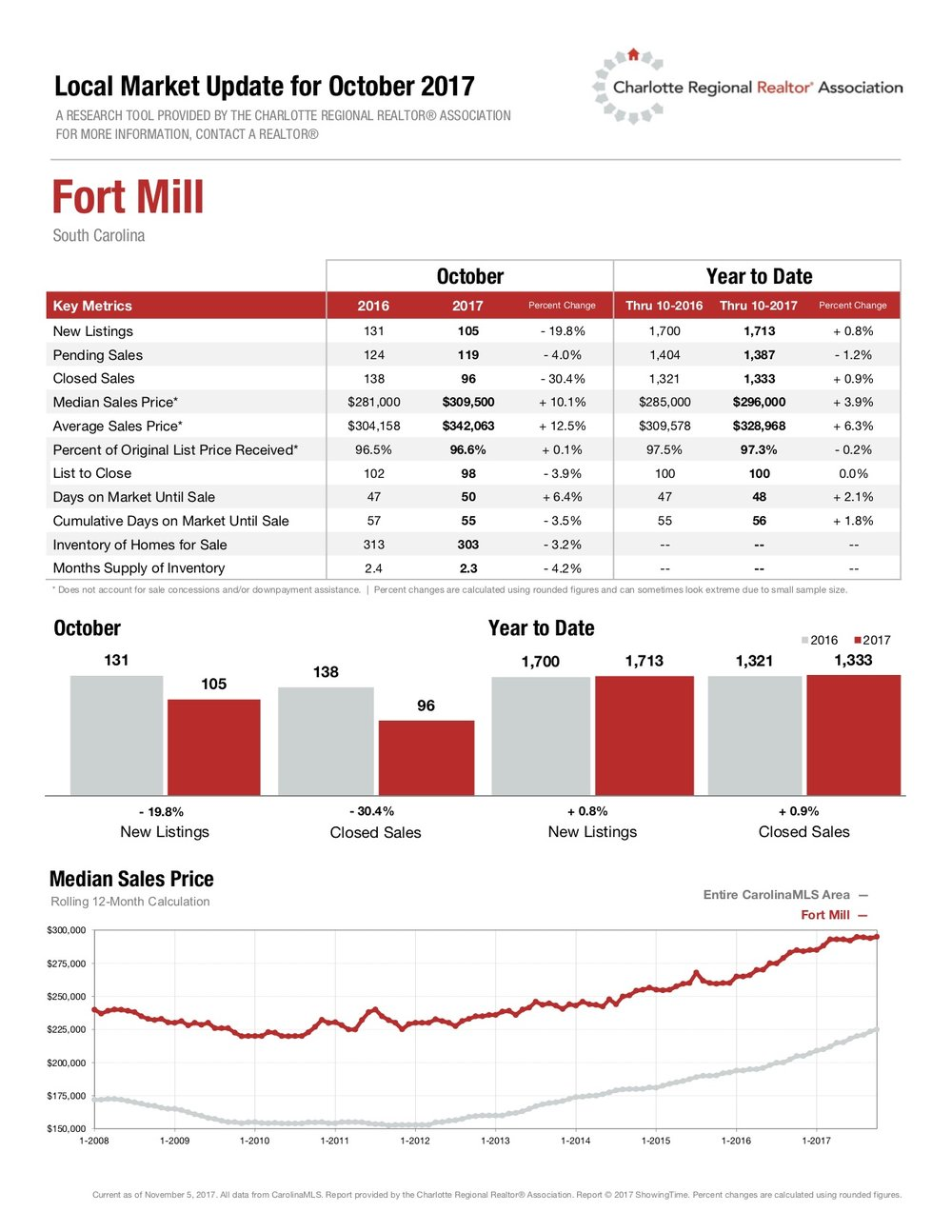 Fort Mill Local Market Update for October 2017.jpg