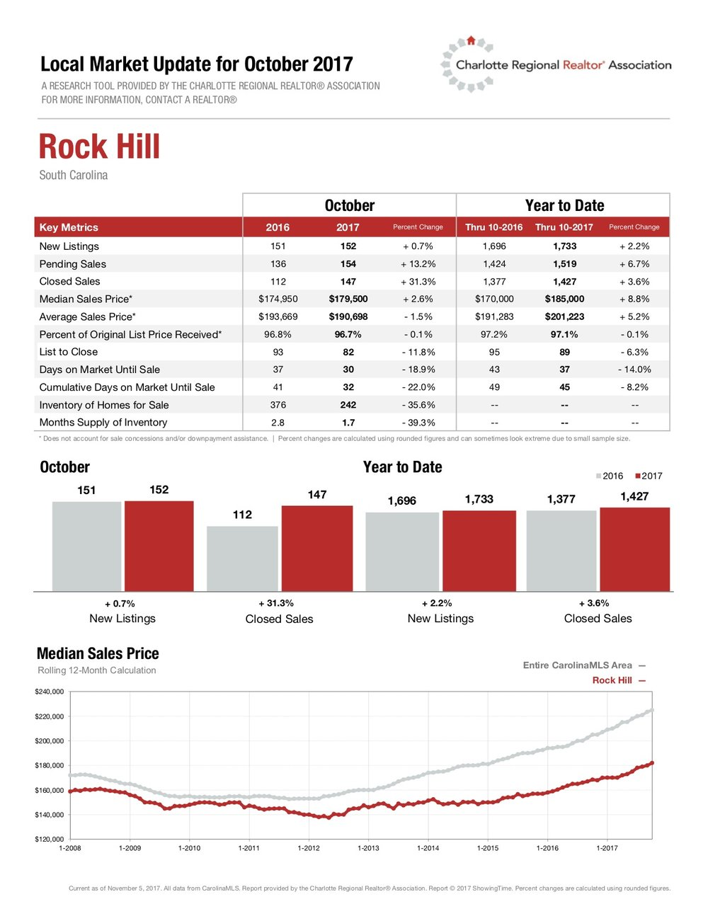 Rock Hill Local Market Update for October 2017.jpg