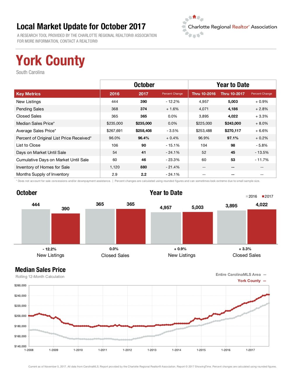 York County Local Market Updates for October 2017