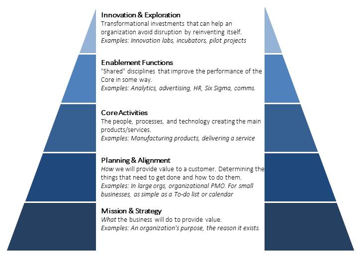 Hierarchy of Resource Allocation - Dan Farmer