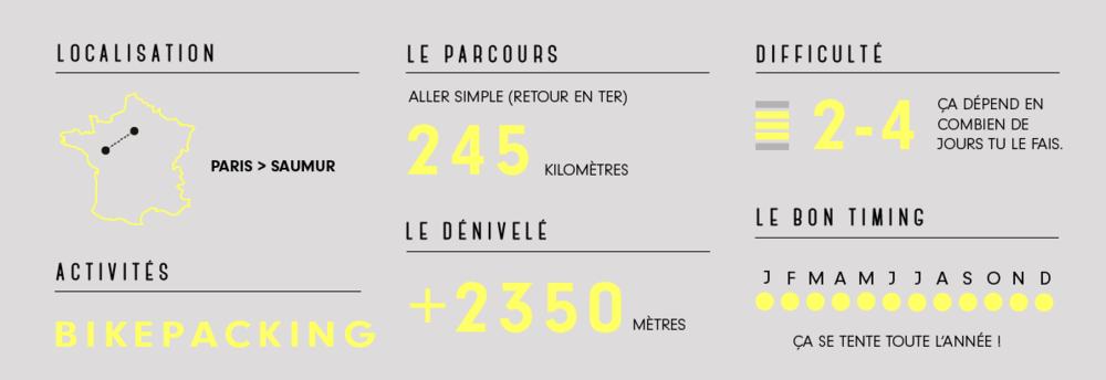 Paris Saumur à vélo