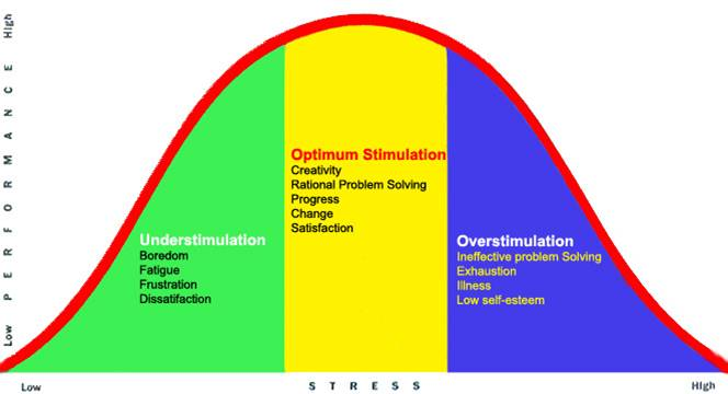 stress and performance curve with eustress and distress.jpg