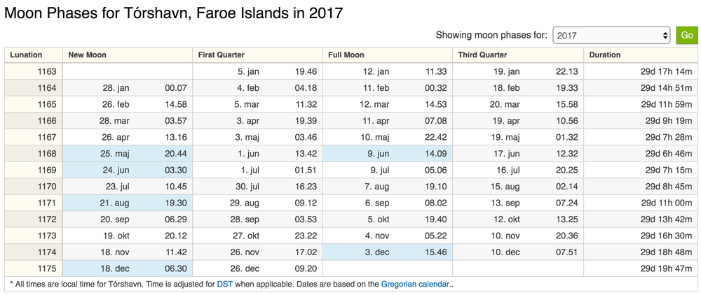 Credit:  http://www.timeanddate.com/moon/phases/faroe/torshavn?year=2017