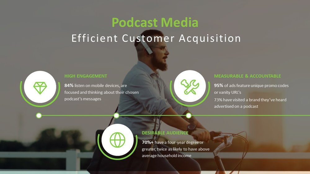 customer acquisition with podcast media