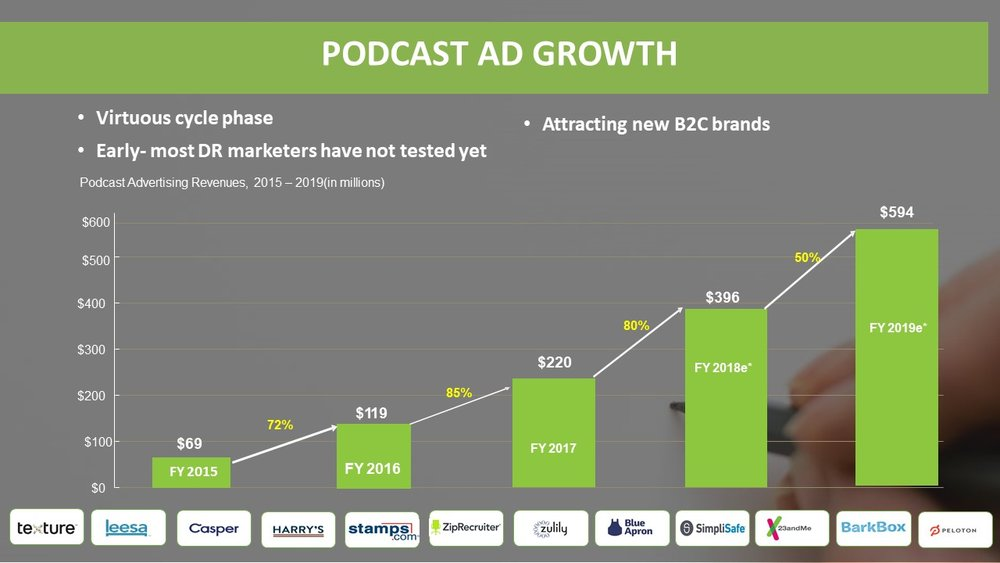 podcast advertising spend growth