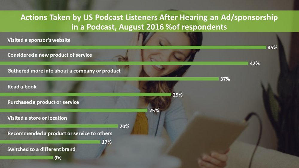 response survey from podcast ad impression