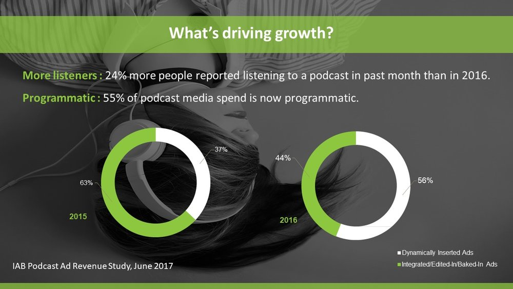 what's driving podcast advertising growth?