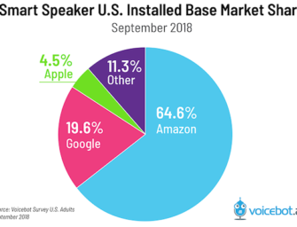 smart-speaker-installed-base-sept-2018-01-v2-335x256.png