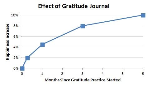 For those that dislike words but enjoy math and stats, I included this graph above for you to illustrate this idea.