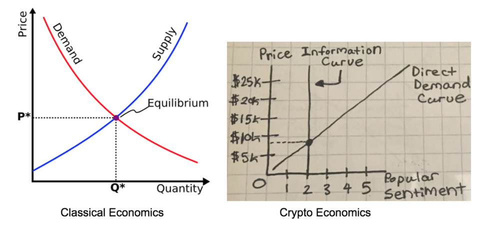 The image on the left was taken from:http://www.titaniumteddybear.net/wp-content/uploads/2011/07/supply-demand-curve.png