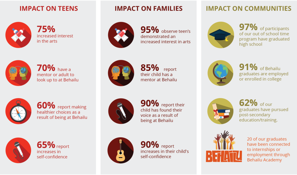 Impact Infographic for website-01.png