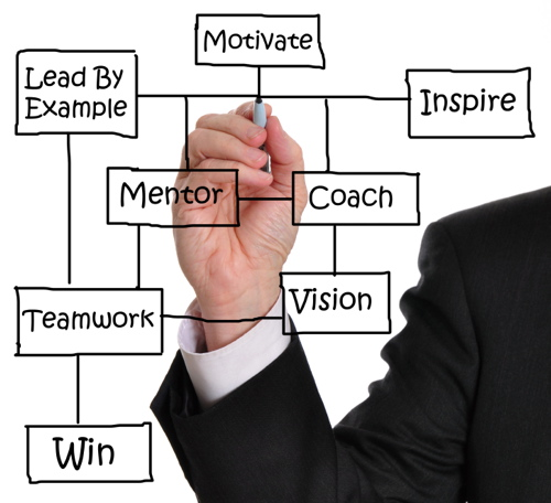 Executive Coaching and Mentoring by Experienced Leaders -