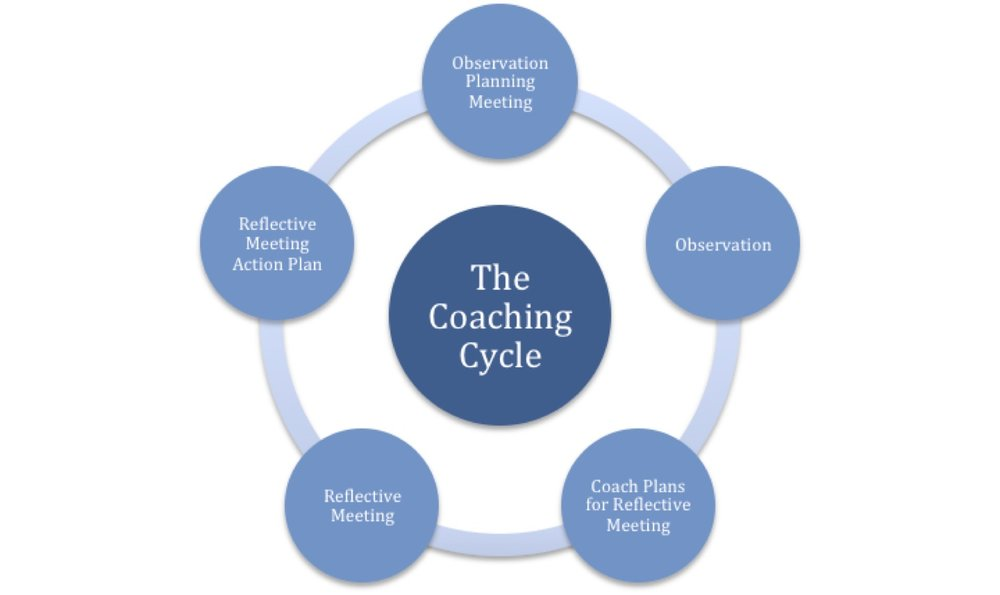Coaching Cycle Graphic.jpg