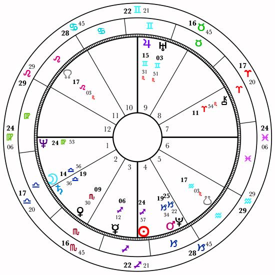 Natal Chart Astrology By Lauren