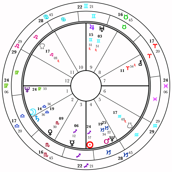 Natal Chart Astrology By Lauren