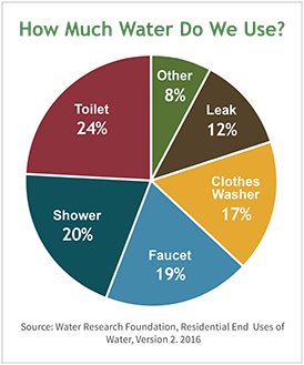 Household water usage statistics. Photo from the U.S. EPA