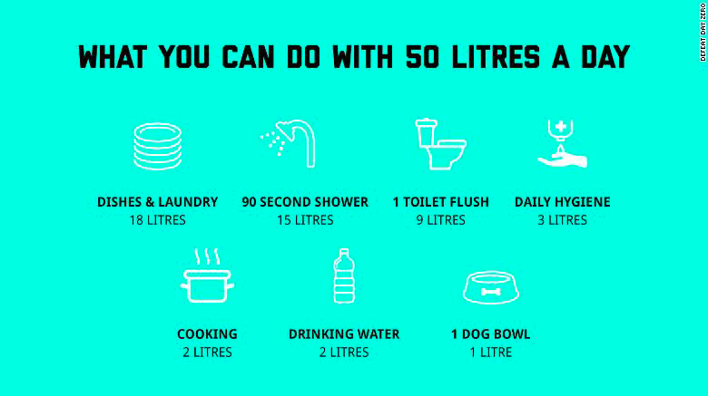 Infographic illustrating how you can use 50 L a day like in Cape Town. Photo from CNN