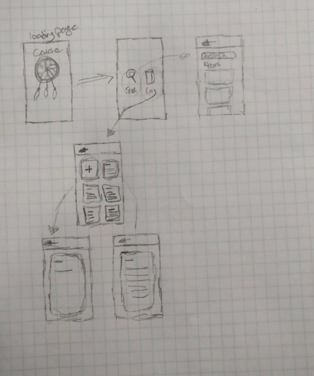 UI map