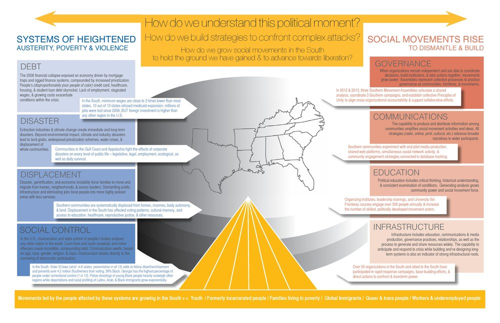 Movements led by directly impacted people continue to grow in the South.  Project South  works with various groups led by formerly incarcerated people, youth, families living in poverty, global immigrants, queer and trans people and workers and underemployed people.