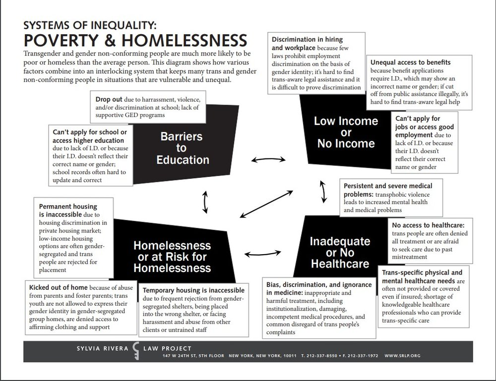 SRLP Poverty Flow Chart.jpg