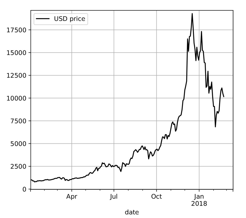 figure_bitcoin_price_USD_lastyear.png