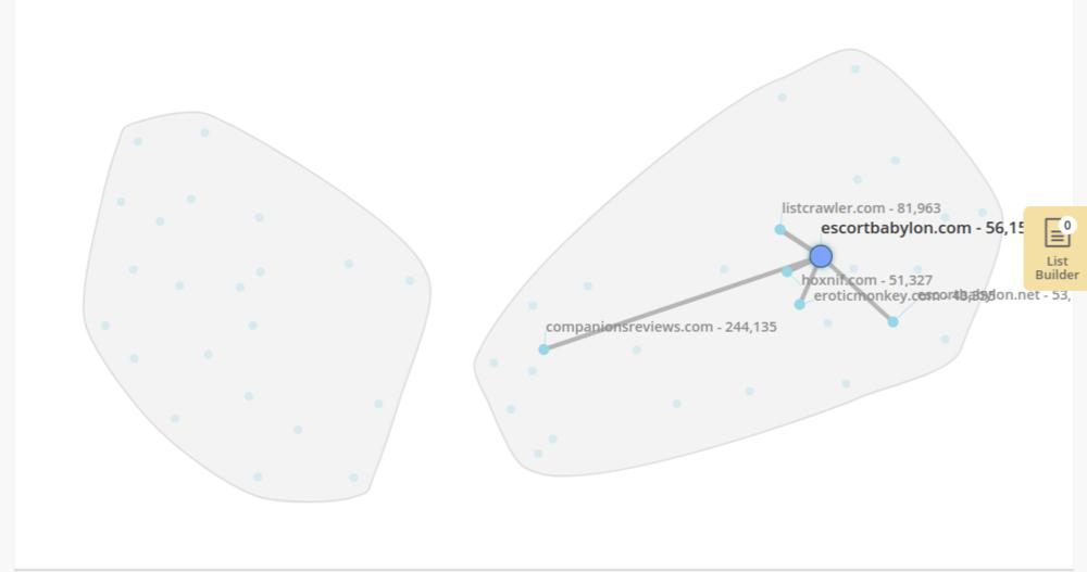 Alexa's Audience Overlap Tool