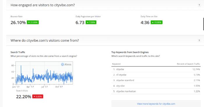 Analytics of CityVibe provided by Alexa
