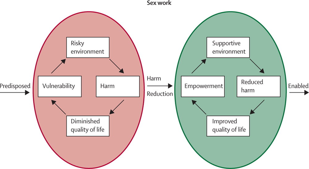 Empowerment provides harm reduction for sex work. Image courtesy of  The Lancet.