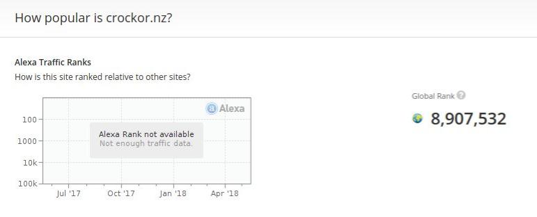May 17, 2018 - Crockor's Alexa rank