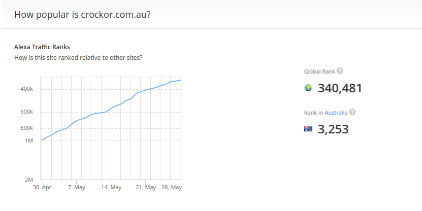 Crockor Australia taking off in the Alexa rank