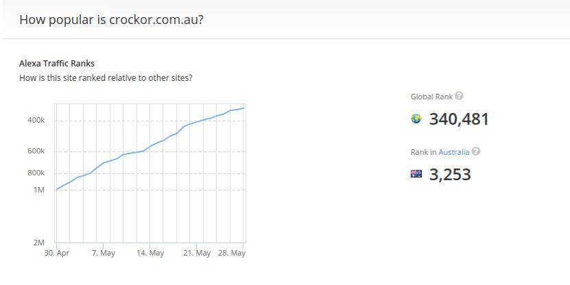 Crockor Australia taking off in the Alexa rank
