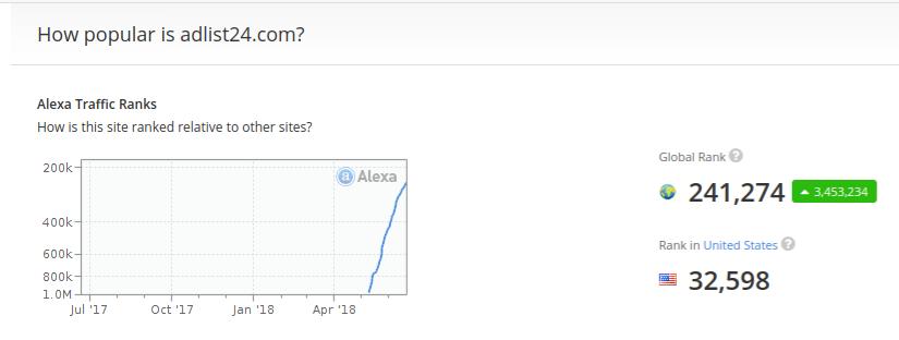 AdList24's Alexa rank.  June 22, 2018.