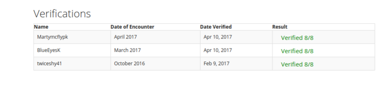 Ivy's list of verifications.