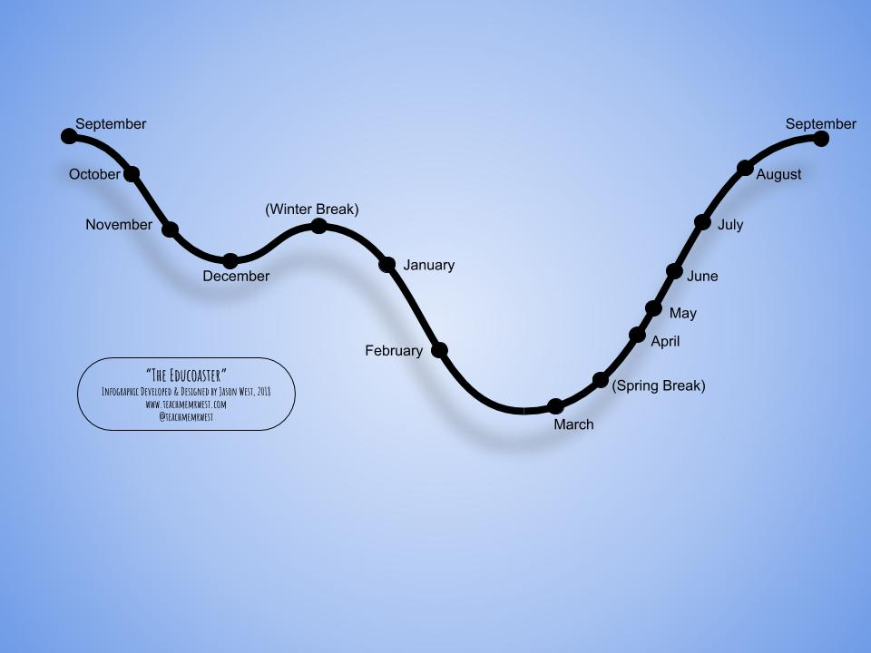 The Educoaster - The Emotional Rollercoaster Of An Educator.jpg