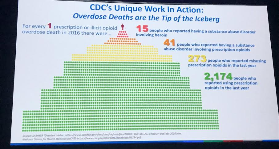 RADM Schuchat, CDC: For each opioid overdose death, 15 people are addicted to heroin, 41 addicted to prescription opioids and 274 misuse prescription opioids.