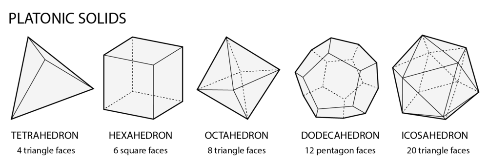 The 5 platonic solids with face shapes and counts identified.