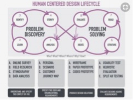 The art and science of Human-Centered Design, 2015, Mario Sakata. Retrieved 04-16-2018 from:  https://www.pinterest.co.uk/pin/Ab2PiTGKipZ2s-ZNSmeKKD1-hPrmCSADrta7lHTPn35caKRauMelvjU/