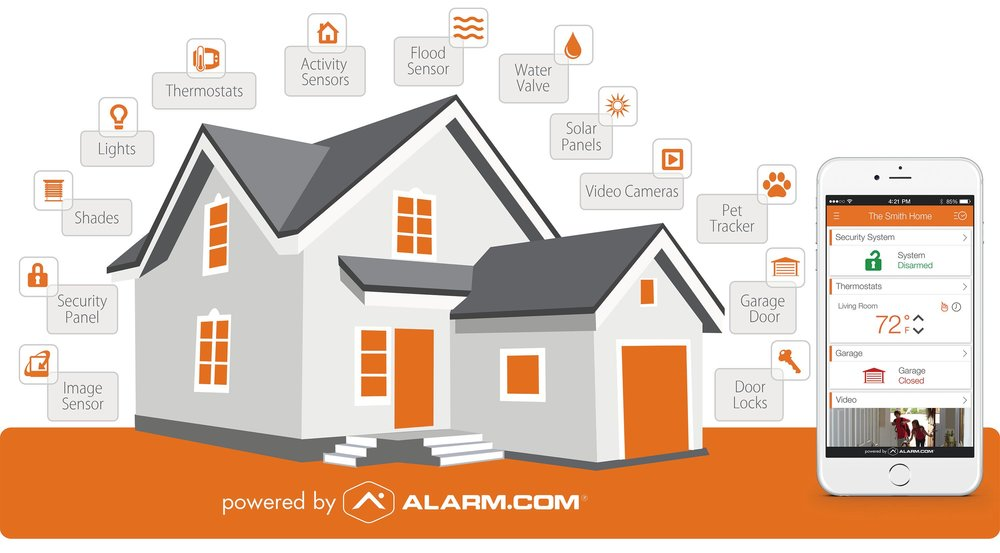 Home automation with app and diagram