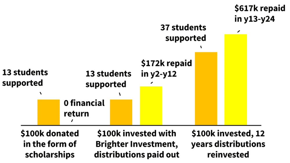 For investors that reinvest distributions, every repaying student will support two new students, who in turn can support four students etc. Both the underlying value of the investment as well as the impact of the investment grow exponentially over time.