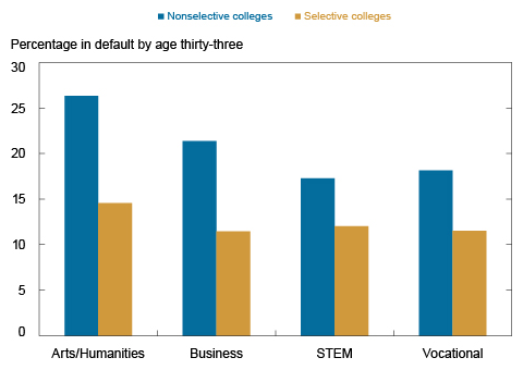 Percentage of US college-goers with student loans who have ever defaulted by age 33. College selectivity classifications are based on ratings by  Barron's  which considers an institution's acceptance rates, median freshman score on entrance exams (SAT, ACT) and the share of freshmen who ranked at the top of their high school graduating class.  Sources: New York Fed Consumer Credit Panel/Equifax; National Student Clearinghouse.