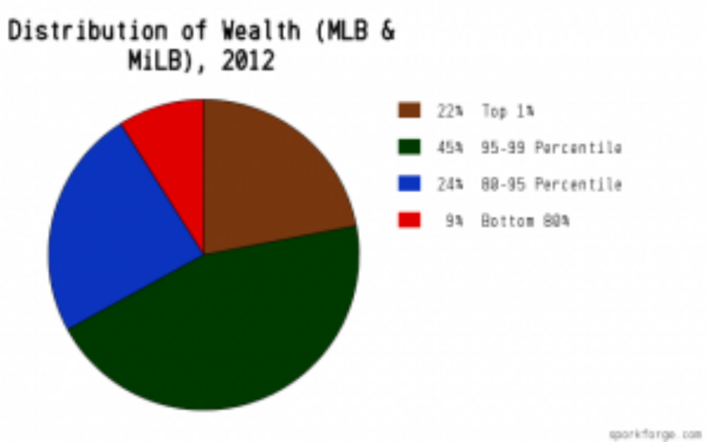 """Is Distribution of Wealth A Problem for MLBPA?""    December 2012    Press:    The Economist"