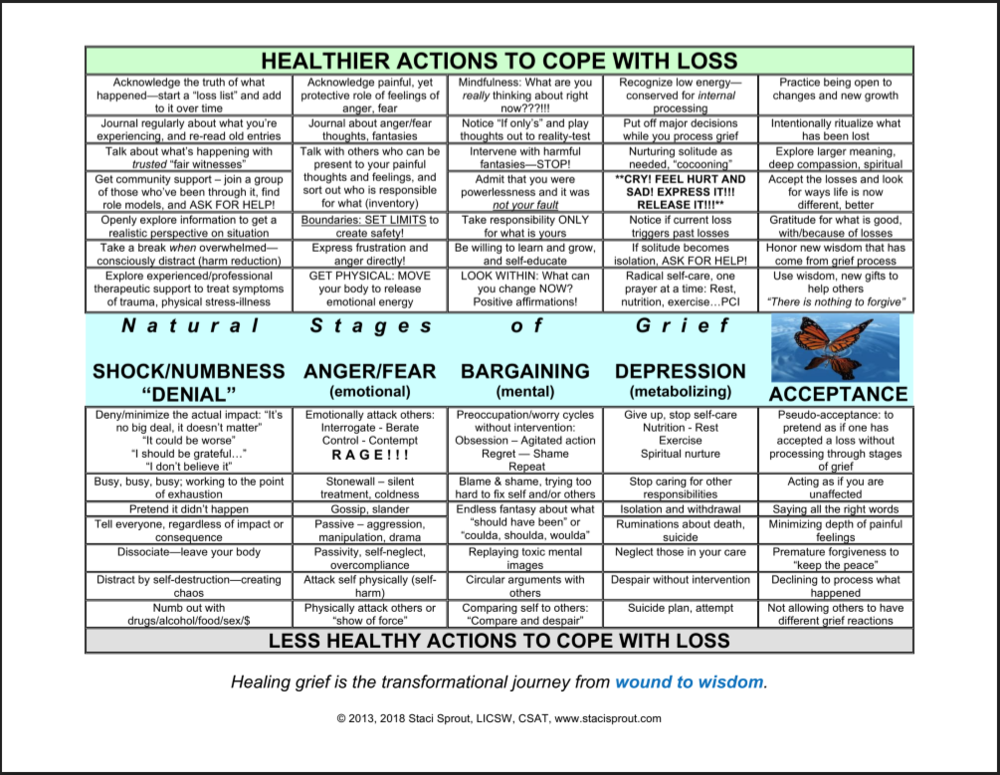 Health Actions to Cope with Loss Grief Chart