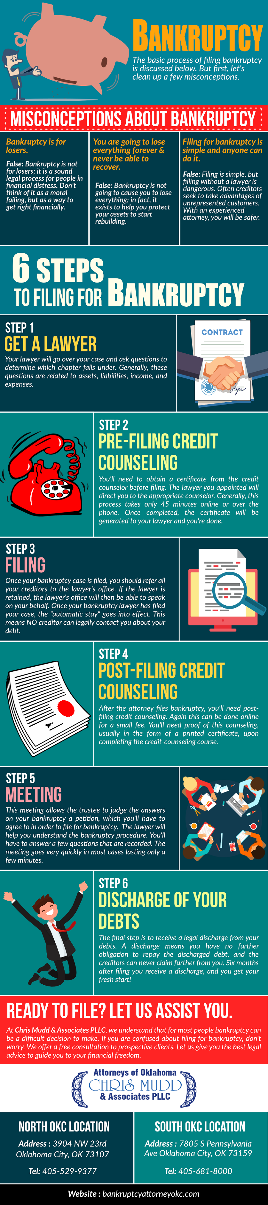 6 steps to filing for Bankruptcy.png