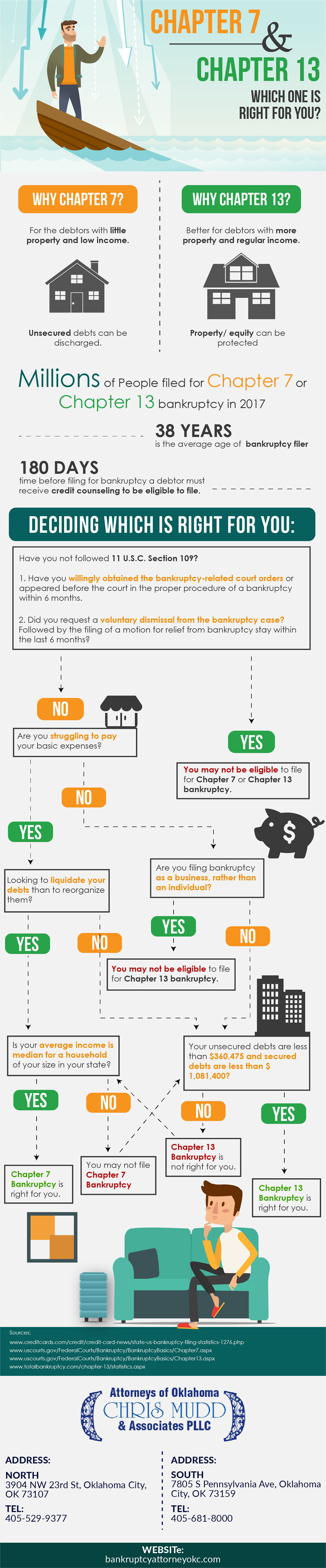 Chapter 7 Bankruptcy & Chapter 13 Bankruptcy