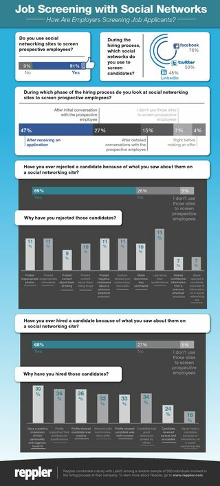 Infographic - social media and hiring